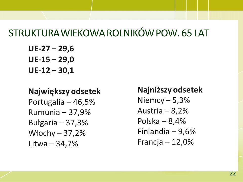 STRUKTURA WIEKOWA ROLNIKÓW POW. 65 LAT UE-27 – 29,6 UE-15 – 29,0 UE-12 – 30,1 Największy odsetek Portugalia – 46,5% Rumunia – 37,9% Bułgaria – 37,3% W