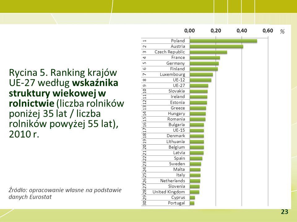 Rycina 5. Ranking krajów UE-27 według wskaźnika struktury wiekowej w rolnictwie (liczba rolników poniżej 35 lat / liczba rolników powyżej 55 lat), 201