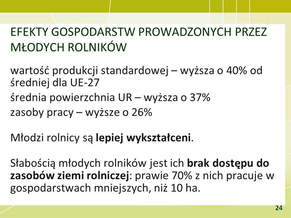 EFEKTY GOSPODARSTW PROWADZONYCH PRZEZ MŁODYCH ROLNIKÓW wartość produkcji standardowej – wyższa o 40% od średniej dla UE-27 średnia powierzchnia UR – w