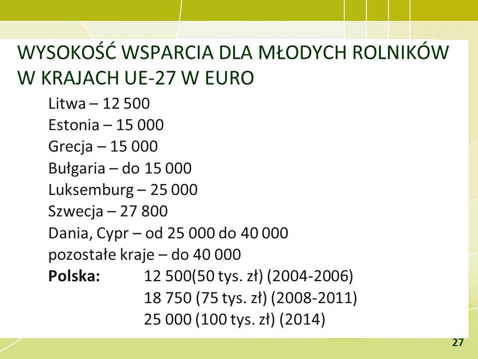 WYSOKOŚĆ WSPARCIA DLA MŁODYCH ROLNIKÓW W KRAJACH UE-27 W EURO Litwa – 12 500 Estonia – 15 000 Grecja – 15 000 Bułgaria – do 15 000 Luksemburg – 25 000