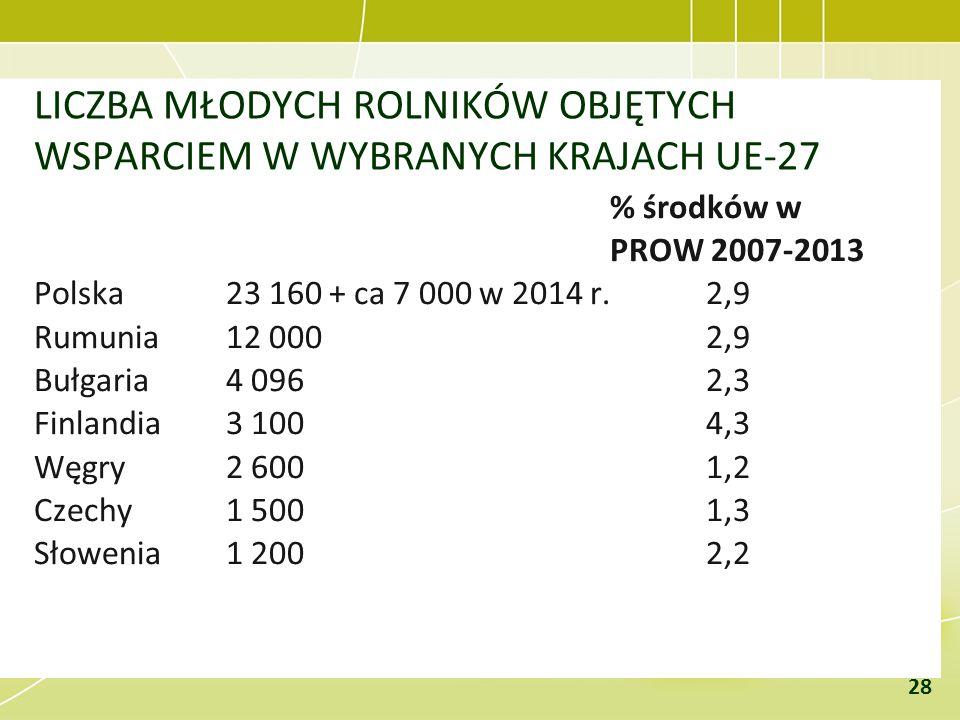 LICZBA MŁODYCH ROLNIKÓW OBJĘTYCH WSPARCIEM W WYBRANYCH KRAJACH UE-27 % środków w PROW 2007-2013 Polska 23 160 + ca 7 000 w 2014 r.2,9 Rumunia12 0002,9