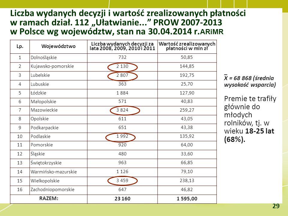 """Liczba wydanych decyzji i wartość zrealizowanych płatności w ramach dział. 112 """"Ułatwianie..."""" PROW 2007-2013 w Polsce wg województw, stan na 30.04.20"""