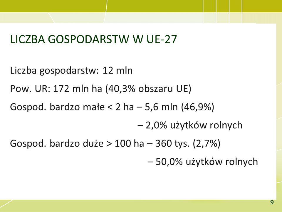 LICZBA GOSPODARSTW W UE-27 Liczba gospodarstw: 12 mln Pow. UR: 172 mln ha (40,3% obszaru UE) Gospod. bardzo małe < 2 ha – 5,6 mln (46,9%) – 2,0% użytk