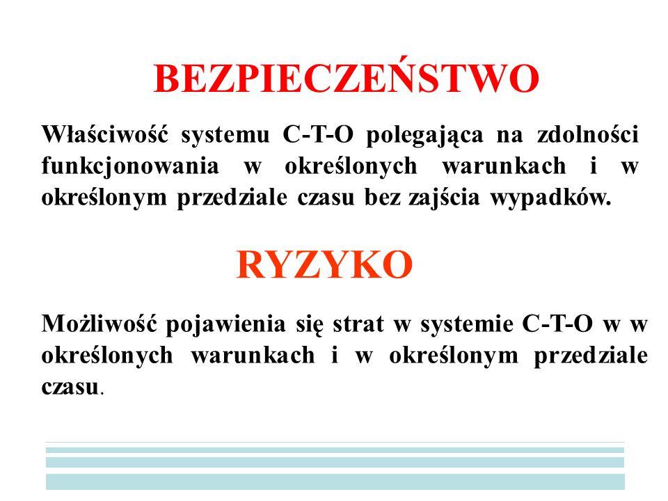 BEZPIECZEŃSTWO Właściwość systemu C-T-O polegająca na zdolności funkcjonowania w określonych warunkach i w określonym przedziale czasu bez zajścia wypadków.