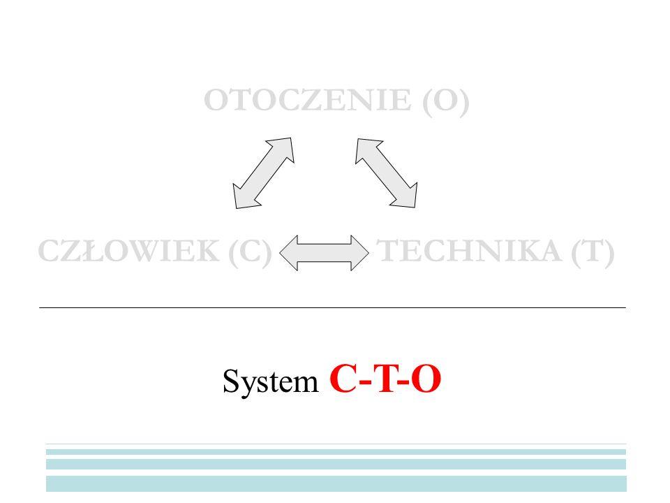OTOCZENIE (O) CZŁOWIEK (C) TECHNIKA (T) System C-T-O
