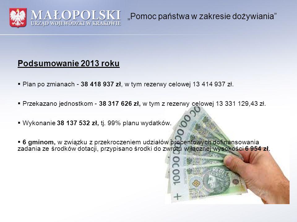 """""""Pomoc państwa w zakresie dożywiania Podsumowanie 2013 roku  Plan po zmianach - 38 418 937 zł, w tym rezerwy celowej 13 414 937 zł."""