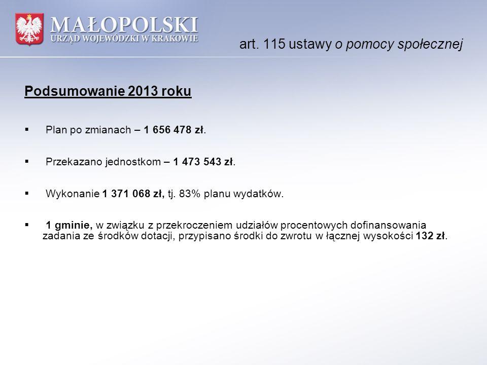art. 115 ustawy o pomocy społecznej Podsumowanie 2013 roku  Plan po zmianach – 1 656 478 zł.