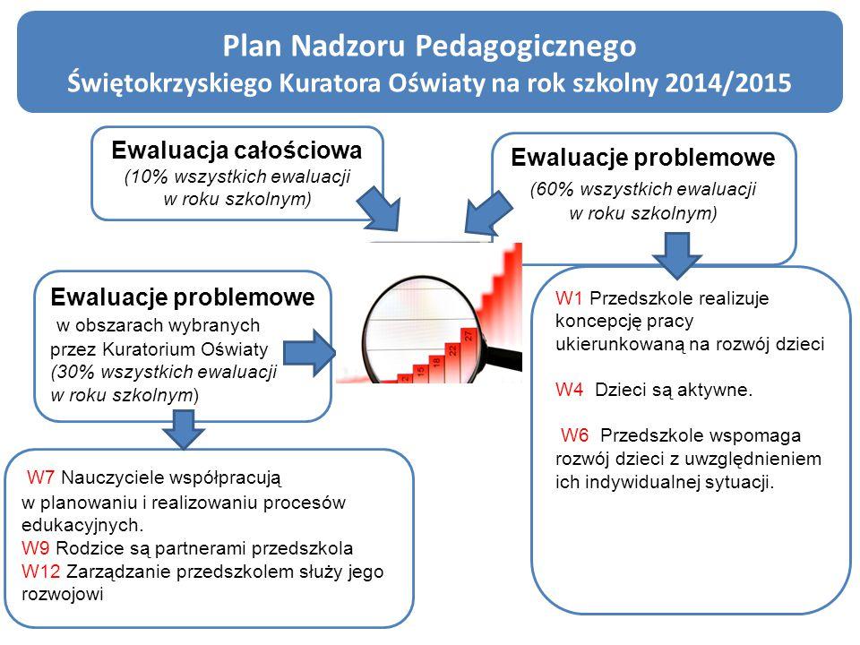 Plan Nadzoru Pedagogicznego Świętokrzyskiego Kuratora Oświaty na rok szkolny 2014/2015 Ewaluacje problemowe (60% wszystkich ewaluacji w roku szkolnym)
