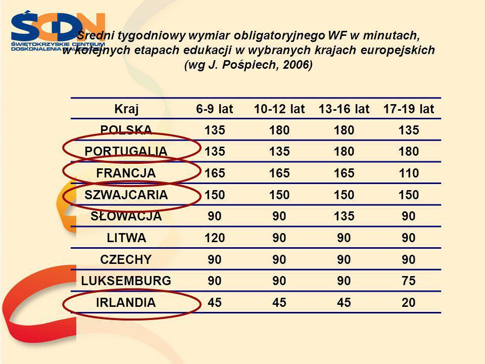 Średni tygodniowy wymiar obligatoryjnego WF w minutach, w kolejnych etapach edukacji w wybranych krajach europejskich (wg J. Pośpiech, 2006) Kraj6-9 l