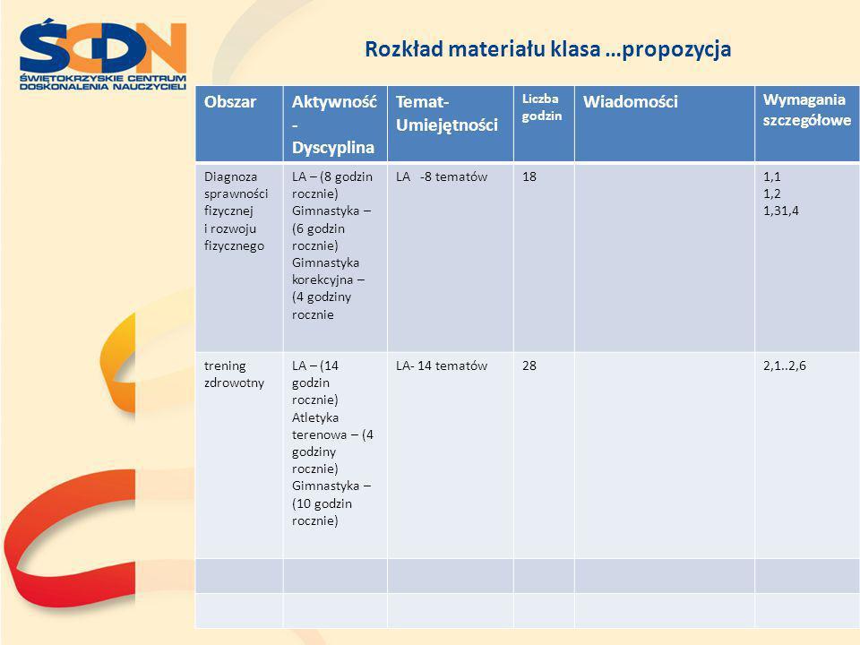 Rozkład materiału klasa …propozycja ObszarAktywność - Dyscyplina Temat- Umiejętności Liczba godzin Wiadomości Wymagania szczegółowe Diagnoza sprawnośc