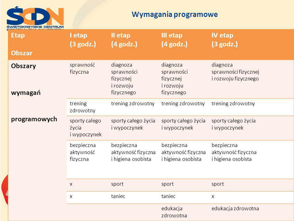 Wymagania programowe Etap Obszar I etap (3 godz.) II etap (4 godz.) III etap (4 godz.) IV etap (3 godz.) Obszary wymagań programowych sprawność fizycz