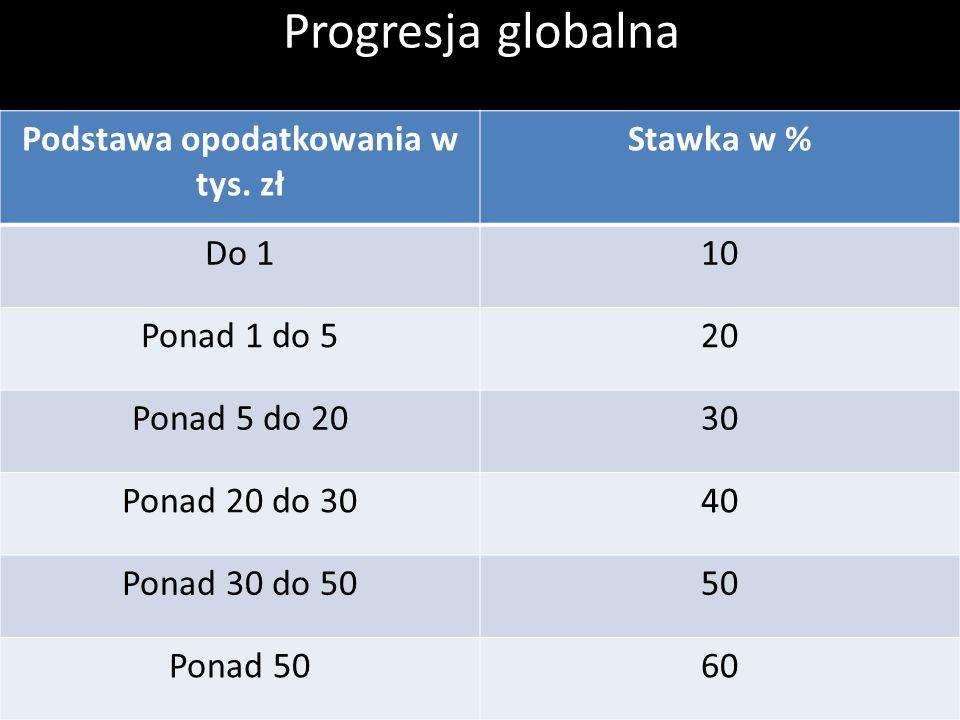 Progresja globalna Podstawa opodatkowania w tys. zł Stawka w % Do 110 Ponad 1 do 520 Ponad 5 do 2030 Ponad 20 do 3040 Ponad 30 do 5050 Ponad 5060