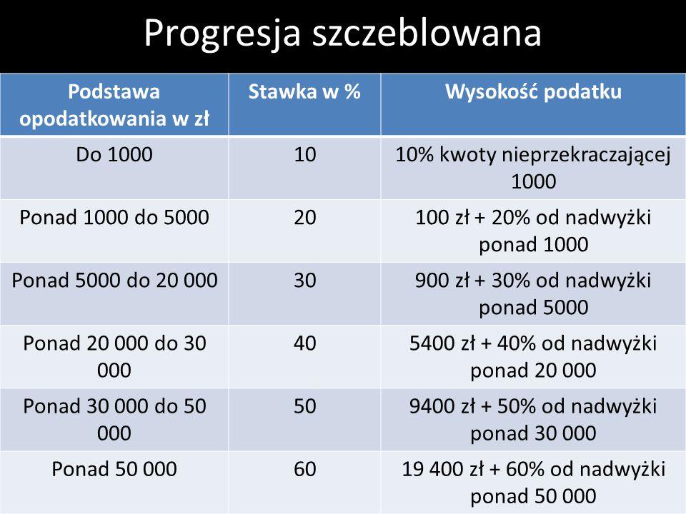 Progresja szczeblowana Podstawa opodatkowania w zł Stawka w %Wysokość podatku Do 10001010% kwoty nieprzekraczającej 1000 Ponad 1000 do 500020100 zł +
