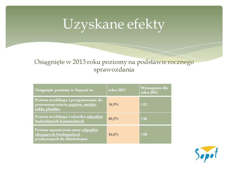 Osiągnięte w 2013 roku poziomy na podstawie rocznego sprawozdania Uzyskane efekty Osiągnięte poziomy w Sopocie w:roku 2013 Wymagania dla roku 2013 Poz