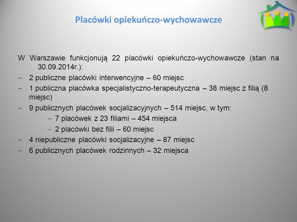 Placówki opiekuńczo-wychowawcze W Warszawie funkcjonują 22 placówki opiekuńczo-wychowawcze (stan na 30.09.2014r.):  2 publiczne placówki interwencyjne – 60 miejsc  1 publiczna placówka specjalistyczno-terapeutyczna – 38 miejsc z filią (8 miejsc)  9 publicznych placówek socjalizacyjnych – 514 miejsc, w tym:  7 placówek z 23 filiami – 454 miejsca  2 placówki bez filii – 60 miejsc  4 niepubliczne placówki socjalizacyjne – 87 miejsc  6 publicznych placówek rodzinnych – 32 miejsca