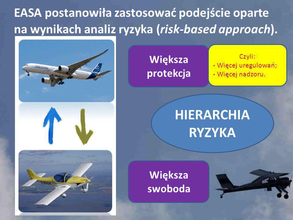 EASA postanowiła zastosować podejście oparte na wynikach analiz ryzyka (risk-based approach). Większa protekcja Większa swoboda HIERARCHIA RYZYKA Czyl
