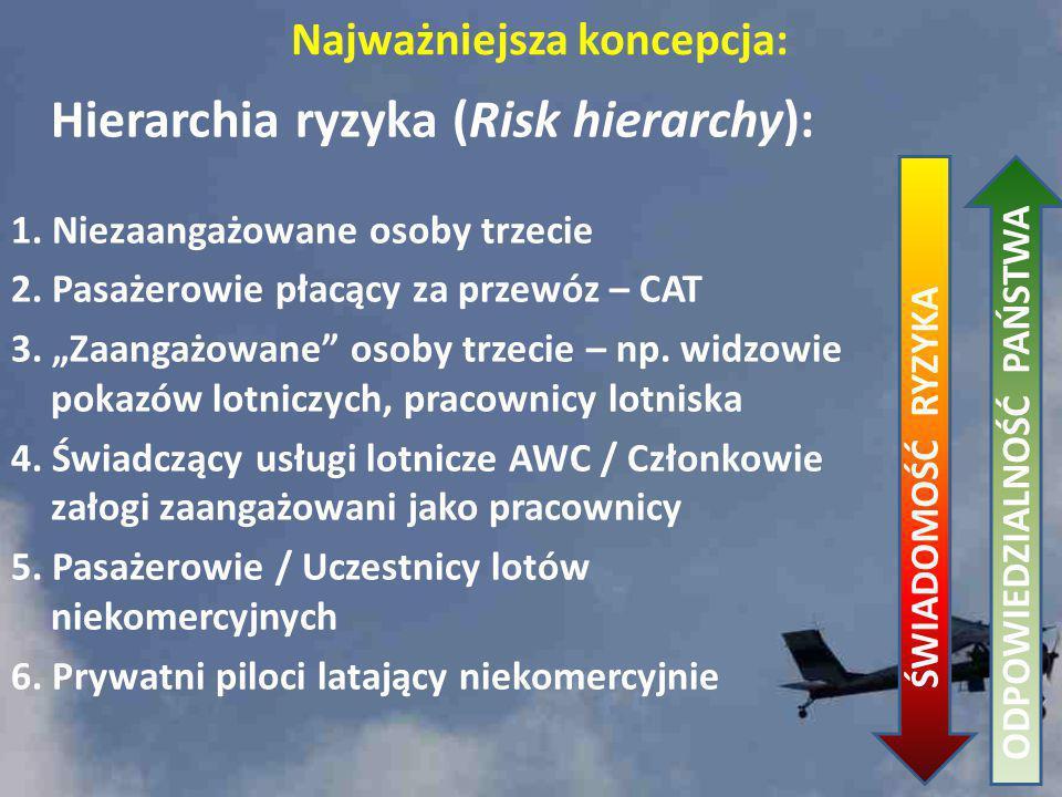 """Hierarchia ryzyka (Risk hierarchy): 1. Niezaangażowane osoby trzecie 2. Pasażerowie płacący za przewóz – CAT 3. """"Zaangażowane"""" osoby trzecie – np. wid"""