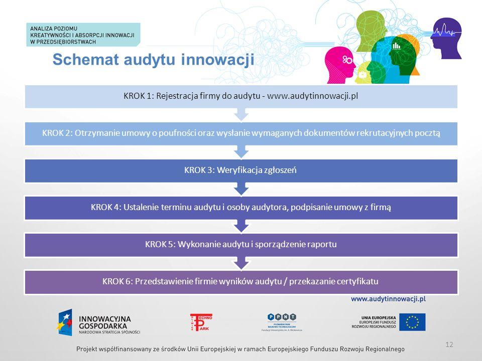 Schemat audytu innowacji KROK 6: Przedstawienie firmie wyników audytu / przekazanie certyfikatu KROK 5: Wykonanie audytu i sporządzenie raportu KROK 4