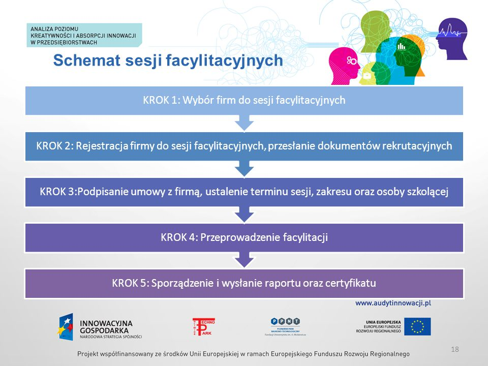 Schemat sesji facylitacyjnych KROK 5: Sporządzenie i wysłanie raportu oraz certyfikatu KROK 4: Przeprowadzenie facylitacji KROK 3:Podpisanie umowy z f