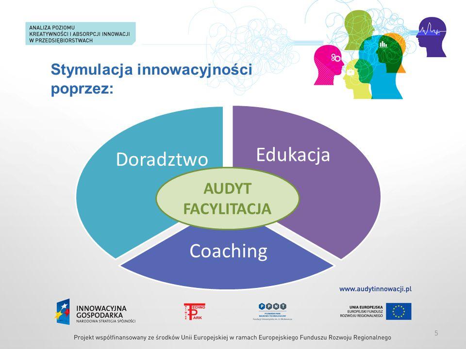 Stymulacja innowacyjności poprzez: 5 EDUKACJA Edukacja Coaching Doradztwo AUDYT FACYLITACJA