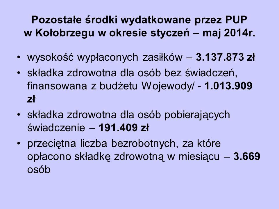 Pozostałe środki wydatkowane przez PUP w Kołobrzegu w okresie styczeń – maj 2014r. wysokość wypłaconych zasiłków – 3.137.873 zł składka zdrowotna dla