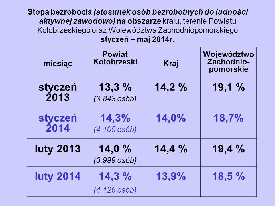 Stopa bezrobocia (stosunek osób bezrobotnych do ludności aktywnej zawodowo) na obszarze kraju, terenie Powiatu Kołobrzeskiego oraz Województwa Zachodn