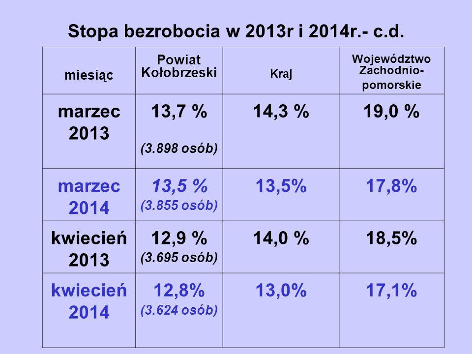 Stopa bezrobocia w 2013r i 2014r.- c.d. miesiąc Powiat Kołobrzeski Kraj Województwo Zachodnio- pomorskie marzec 2013 13,7 % (3.898 osób) 14,3 %19,0 %