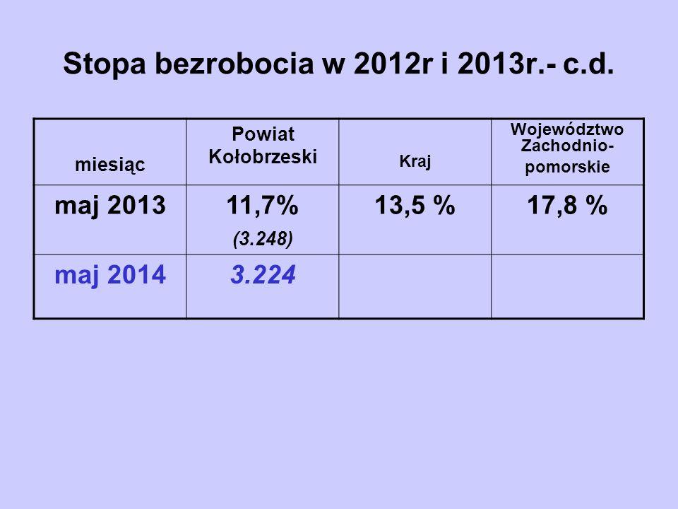Stopa bezrobocia w 2012r i 2013r.- c.d. miesiąc Powiat Kołobrzeski Kraj Województwo Zachodnio- pomorskie maj 201311,7% (3.248) 13,5 %17,8 % maj 20143.