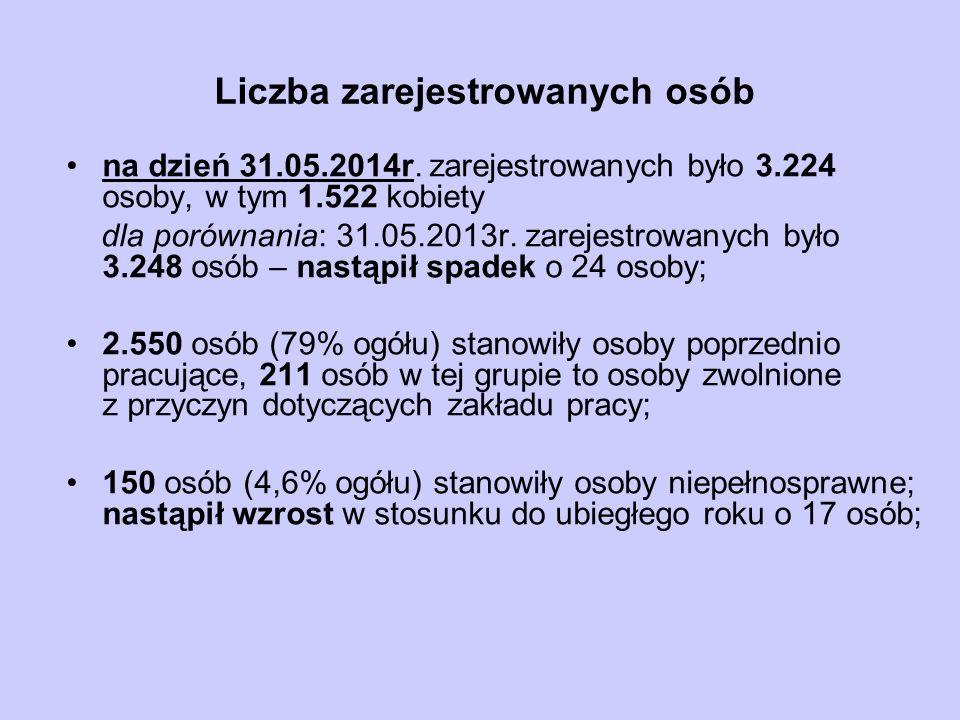 Liczba zarejestrowanych osób na dzień 31.05.2014r. zarejestrowanych było 3.224 osoby, w tym 1.522 kobiety dla porównania: 31.05.2013r. zarejestrowanyc