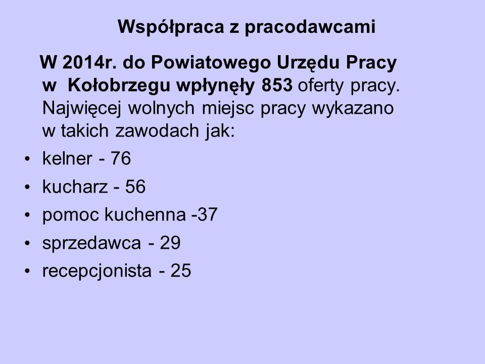 Współpraca z pracodawcami W 2014r. do Powiatowego Urzędu Pracy w Kołobrzegu wpłynęły 853 oferty pracy. Najwięcej wolnych miejsc pracy wykazano w takic
