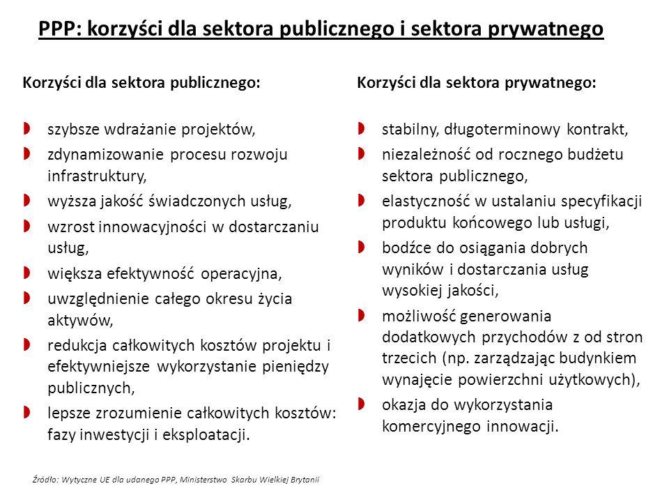 PPP: korzyści dla sektora publicznego i sektora prywatnego Korzyści dla sektora publicznego:  szybsze wdrażanie projektów,  zdynamizowanie procesu r