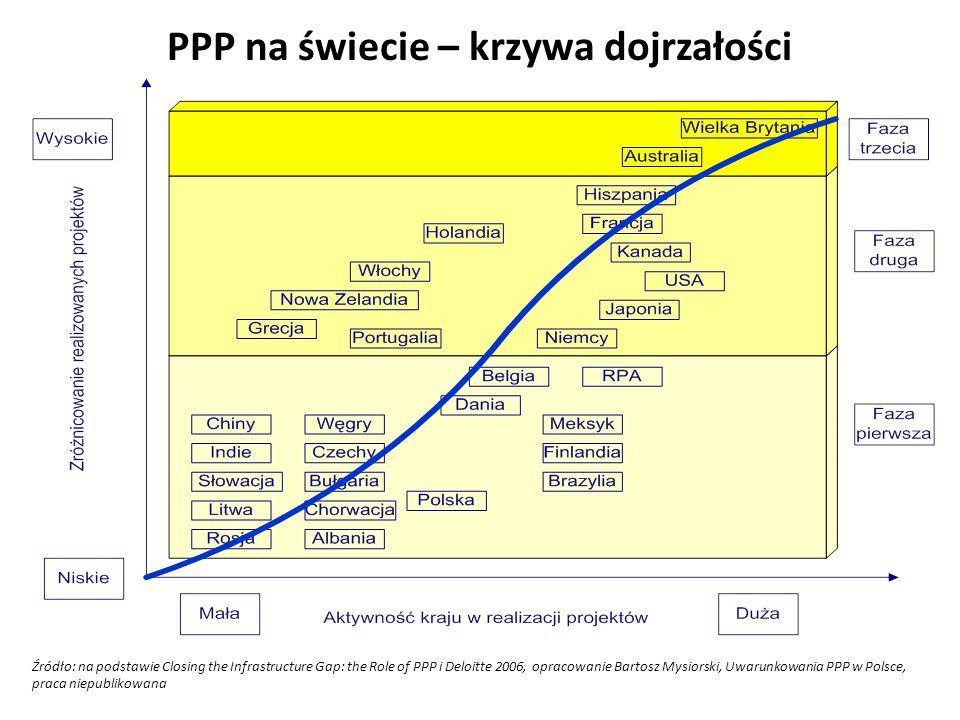PPP na świecie – krzywa dojrzałości Źródło: na podstawie Closing the Infrastructure Gap: the Role of PPP i Deloitte 2006, opracowanie Bartosz Mysiorsk