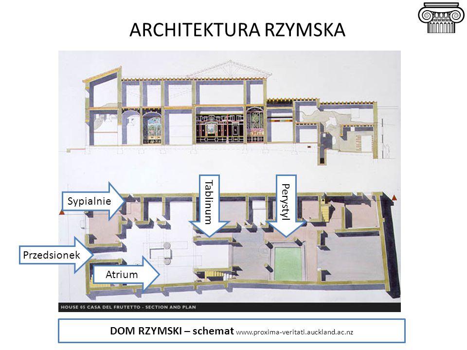 ARCHITEKTURA RZYMSKA Przedsionek Atrium Perystyl Sypialnie DOM RZYMSKI – schemat www.proxima-veritati.auckland.ac.nz Tablinum