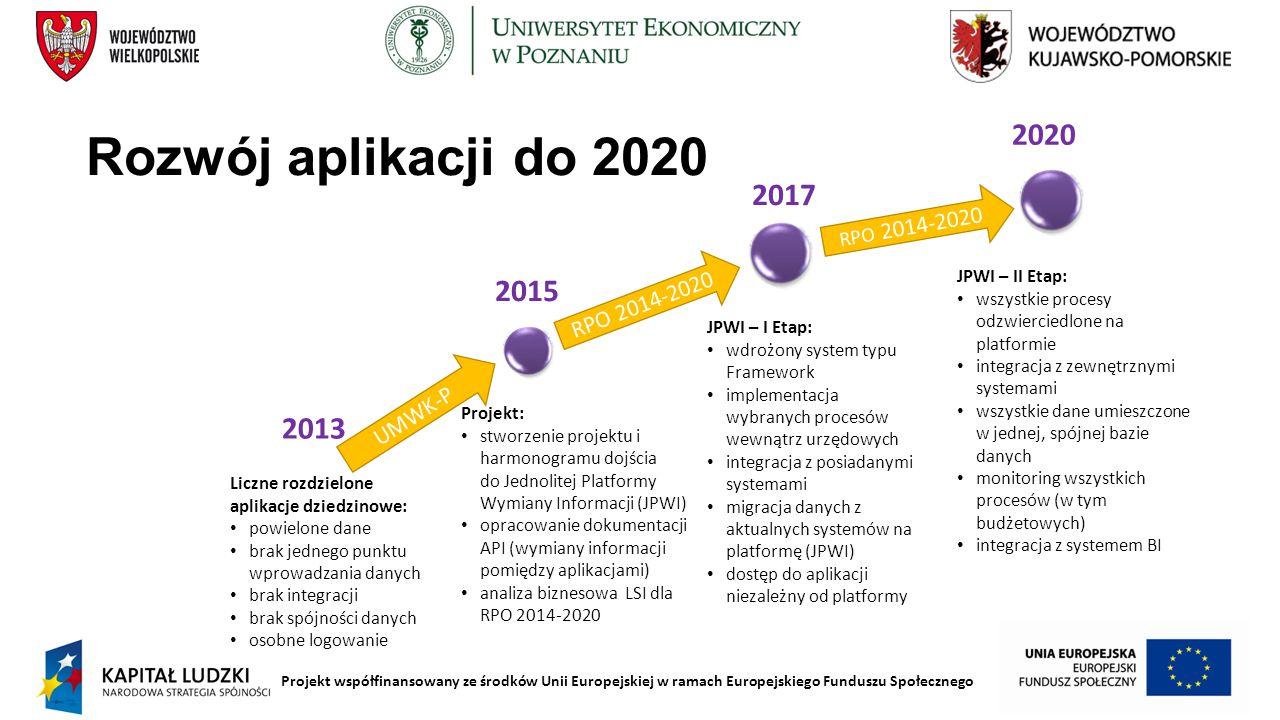 Projekt współfinansowany ze środków Unii Europejskiej w ramach Europejskiego Funduszu Społecznego Rozwój aplikacji do 2020 2017 2015 2013 UMWK-P RPO 2