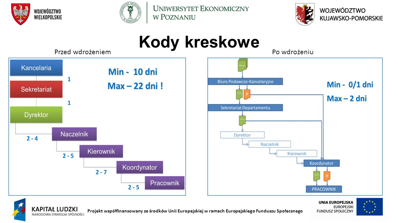 Projekt współfinansowany ze środków Unii Europejskiej w ramach Europejskiego Funduszu Społecznego Kierunki rozwoju systemów informatycznych 2020 Uchwała Zarządu WK-P z dnia 22 stycznia 2014 r.