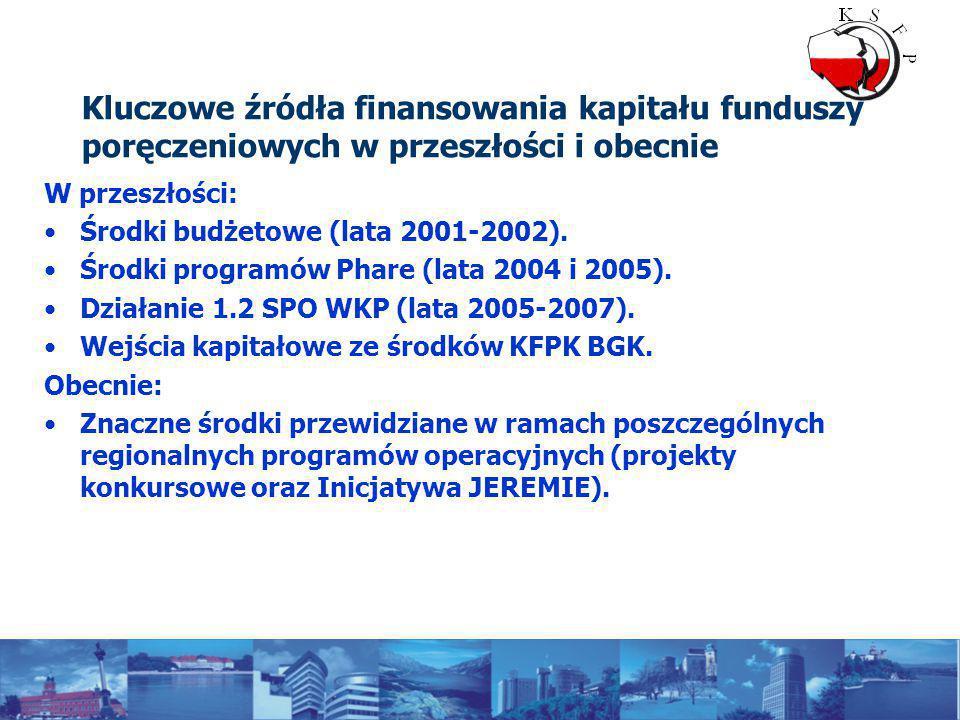 Kluczowe źródła finansowania kapitału funduszy poręczeniowych w przeszłości i obecnie W przeszłości: Środki budżetowe (lata 2001-2002).