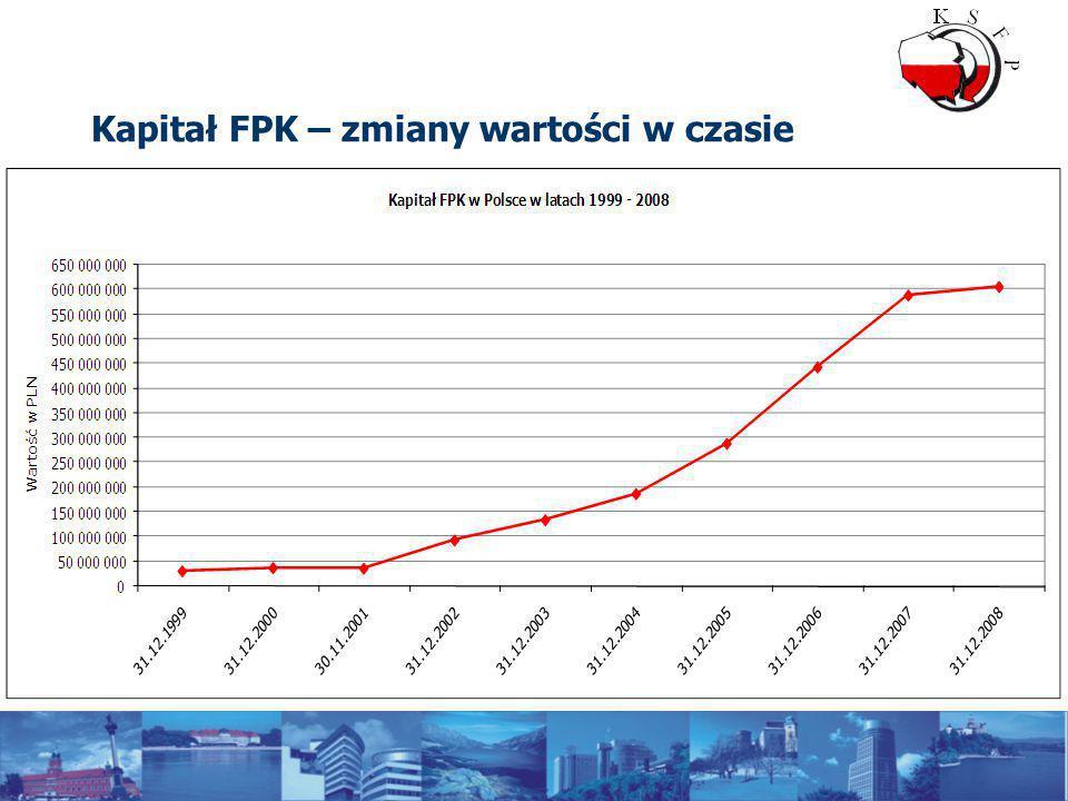Kapitał FPK – zmiany wartości w czasie