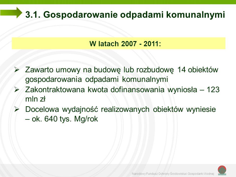 Narodowy Fundusz Ochrony Środowiska i Gospodarki Wodnej 3.1. Gospodarowanie odpadami komunalnymi W latach 2007 - 2011:  Zawarto umowy na budowę lub r