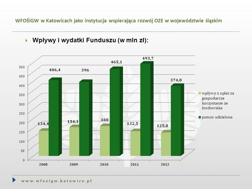  Wpływy i wydatki Funduszu (w mln zł): w w w. w f o s i g w. k a t o w i c e. p l