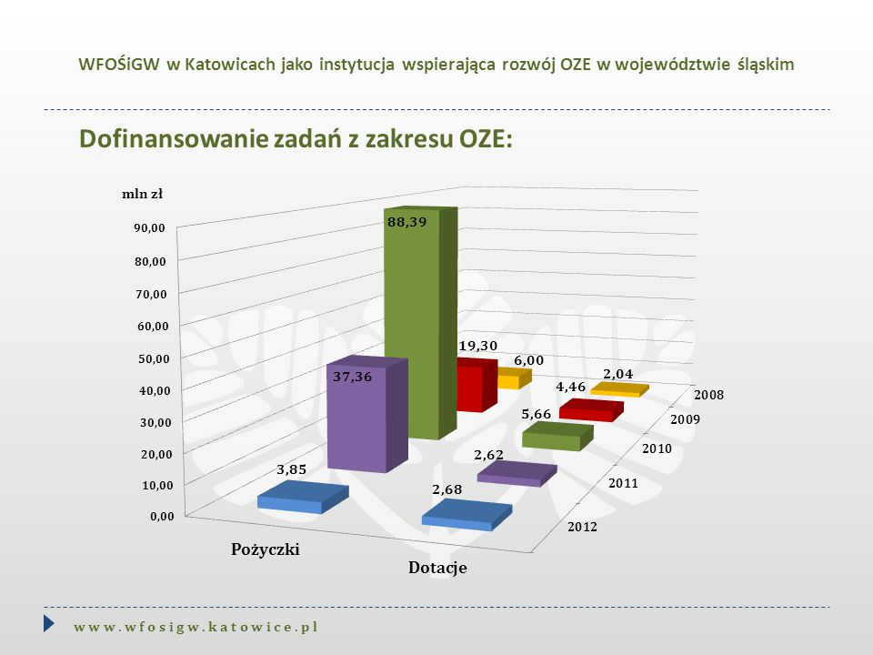 Dofinansowanie zadań z zakresu OZE: w w w. w f o s i g w. k a t o w i c e. p l WFOŚiGW w Katowicach jako instytucja wspierająca rozwój OZE w województ