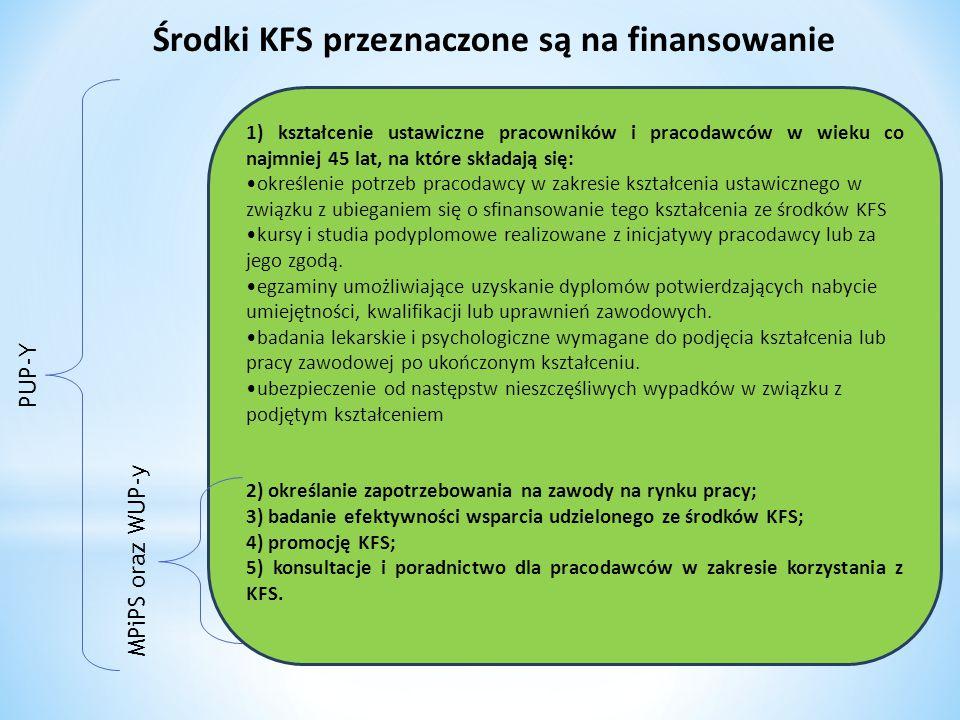 Środki z KFS Środki z KFS przyznane pracodawcy na sfinansowanie kosztów kształcenia ustawicznego stanowią pomoc udzielaną zgodnie z warunkami dopuszczalności pomocy de minimis.