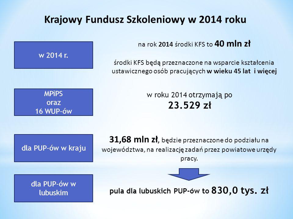 Krajowy Fundusz Szkoleniowy w 2014 roku na rok 2014 środki KFS to 40 mln zł środki KFS będą przeznaczone na wsparcie kształcenia ustawicznego osób pra