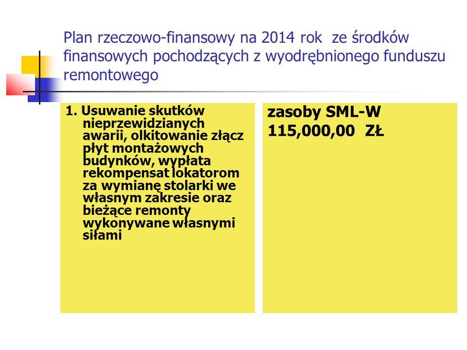Plan rzeczowo-finansowy na 2014 rok ze środków finansowych pochodzących z wyodrębnionego funduszu remontowego 1. Usuwanie skutków nieprzewidzianych aw
