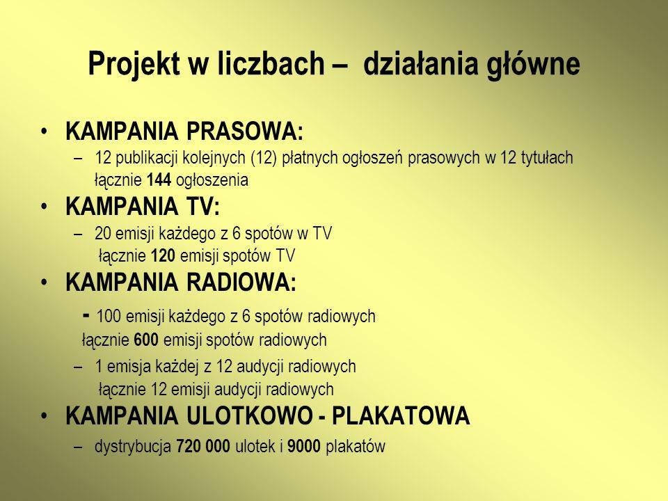 Projekt w liczbach – działania główne KAMPANIA PRASOWA: –12 publikacji kolejnych (12) płatnych ogłoszeń prasowych w 12 tytułach łącznie 144 ogłoszenia