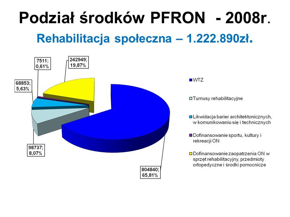Podział środków PFRON - 2008r. Rehabilitacja społeczna – 1.222.890zł.