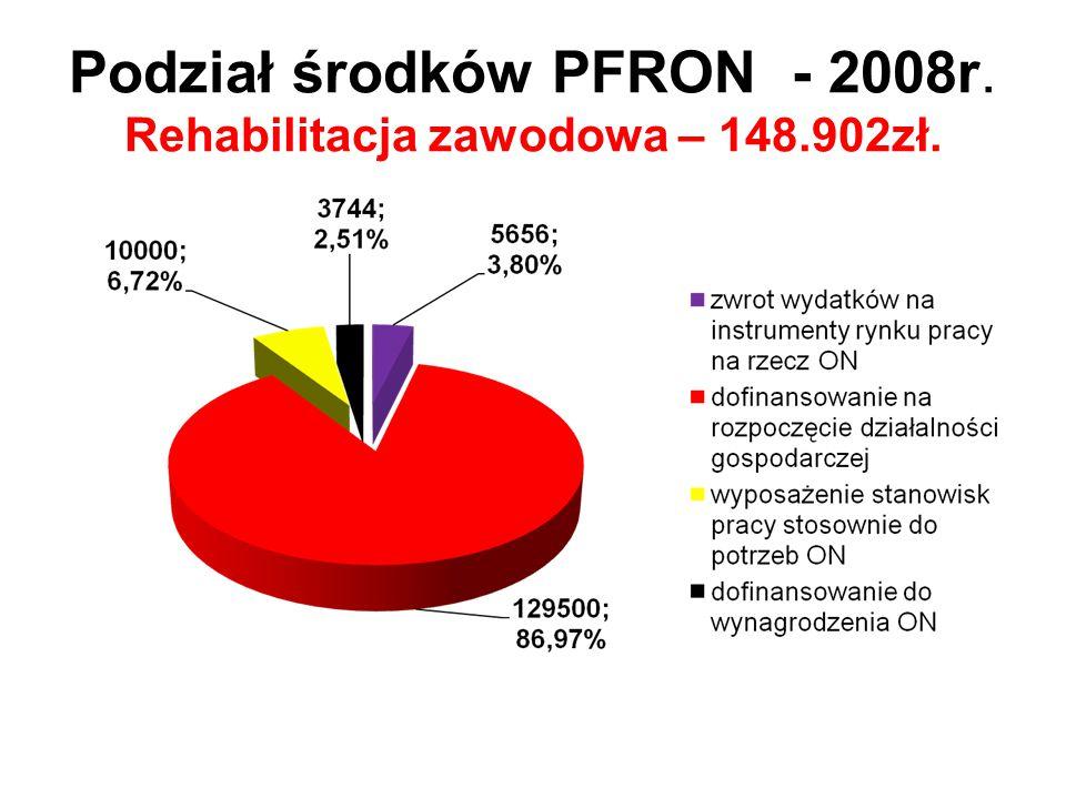 Podział środków PFRON - 2008r. Rehabilitacja zawodowa – 148.902zł.