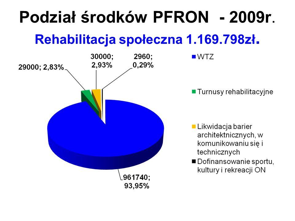 Podział środków PFRON - 2009r. Rehabilitacja społeczna 1.169.798zł.