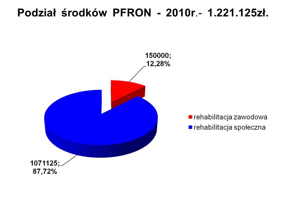 Podział środków PFRON - 2010r.- 1.221.125zł.