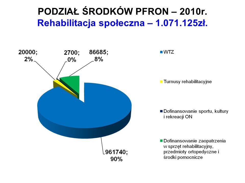 PODZIAŁ ŚRODKÓW PFRON – 2010r. Rehabilitacja społeczna – 1.071.125zł.