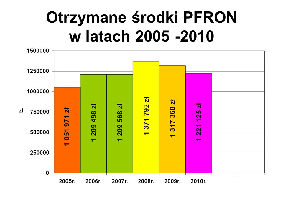 Otrzymane środki PFRON w latach 2005 -2010